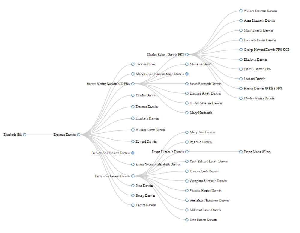 medium resolution of erasmus darwin family tree