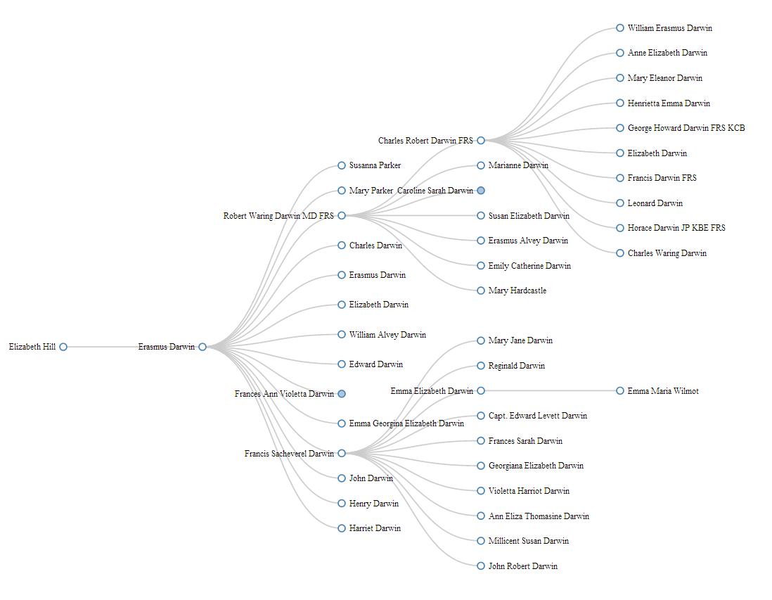 hight resolution of erasmus darwin family tree