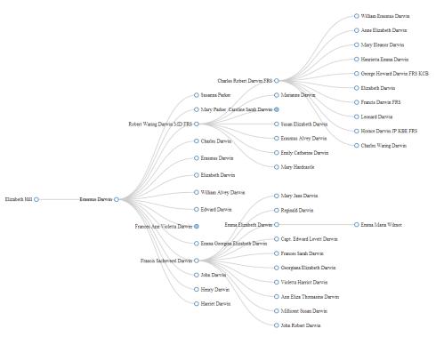 small resolution of erasmus darwin family tree