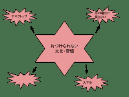 無題の図形描画 (3)