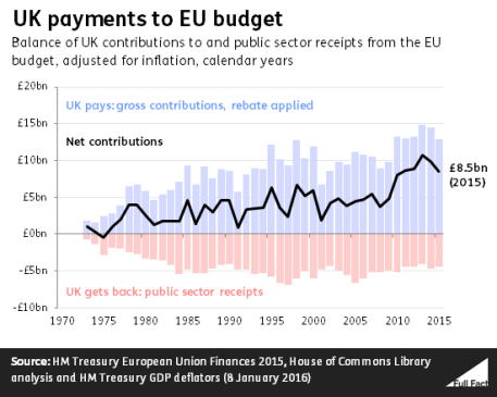 uk-payments-to-eu-budget-since-1973quatation