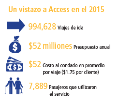 access-glance-2015-spanish