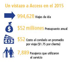 access-glance-2015-spanish