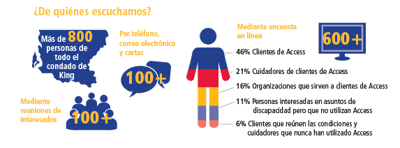 access-heardfrom-2015-spanish