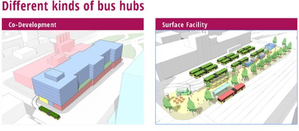 graphic of two versions of bus hubs: Surface lots or codevelopment