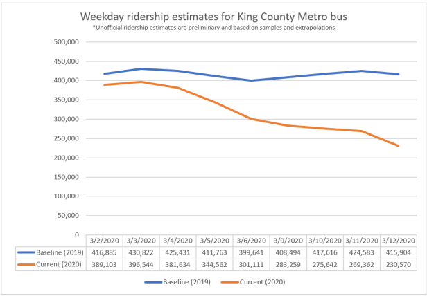 Line graph of Metro ridership decreases due to COVID-19