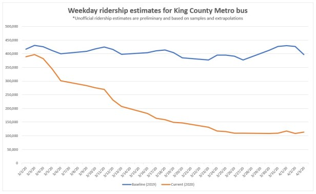 COVID-19 line graph showing decreased Metro ridership compared to 2019, for March 30-April 3