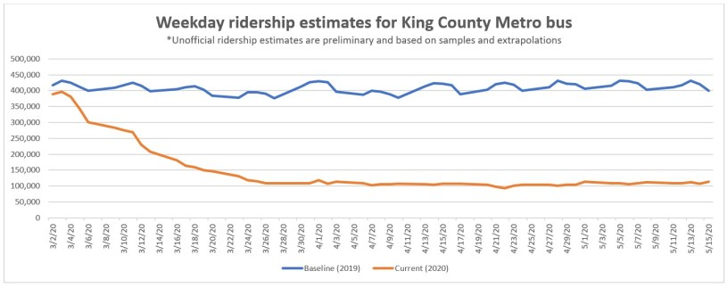 COVID 19 ridership line graph showing a 75% reduction in average weekday ridership for Metro bus service
