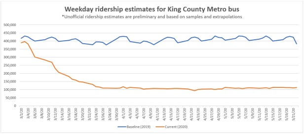 COVID-19 ridership line graph showing 75% reduction in bus ridership