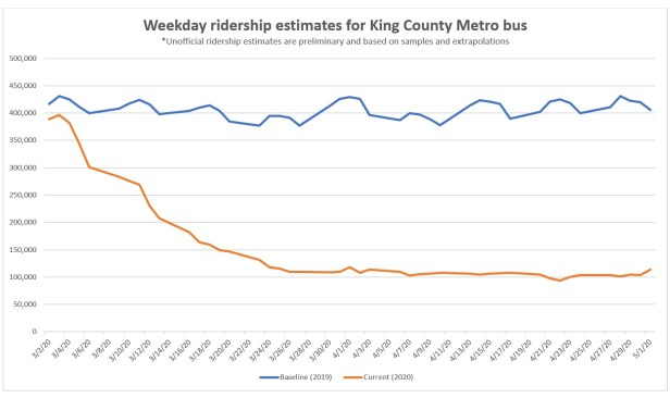 COVID-19 era ridership update line graph showing 75% decrease in Metro bus ridership compared to 2019