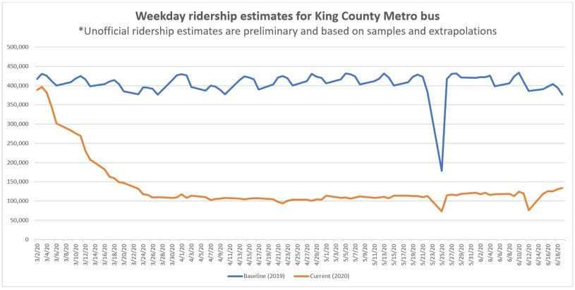 Metro ridership estimates line graph through June 19, 2020