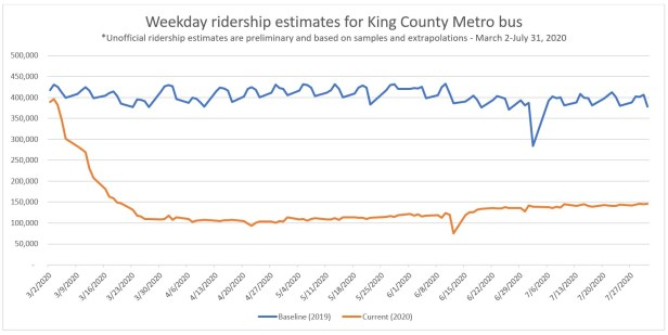 Estimated Metro bus ridership line graph March-July 2020