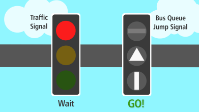 Graphic shows what traffic signals look like for a regular vehicle vs. a bus with a queue jump
