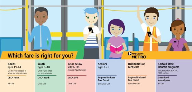 Graphic outlines different fare types and links to website for more info
