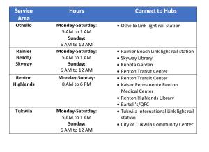 Via schedule
