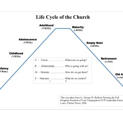 Diagram Of The Life Cycle Strawberry Salt Lake City Airport Church Kingdom People Living By