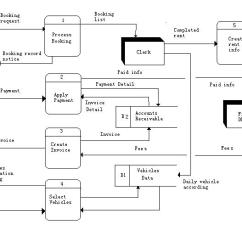 Data Flow Diagram Level 0 1 2 1994 S10 Headlight Wiring Week 4 | Kingmax00