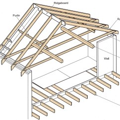 Roof Structure Diagram 2006 Cobalt Alternator Wiring Hip Get Free Image About
