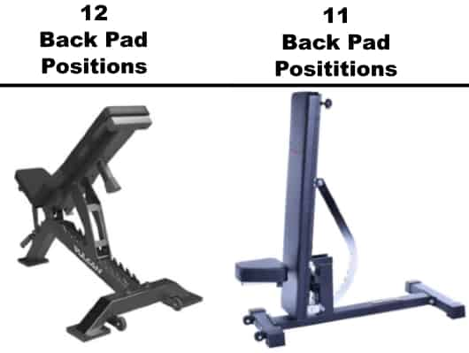 Number of Back Pad Positions