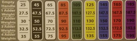 The U90 Weight Chart Sticker for OLD PowerBlock Straight Bar Is Accurate for the U90 on the NEW PowerBlock EZ Curl Bar
