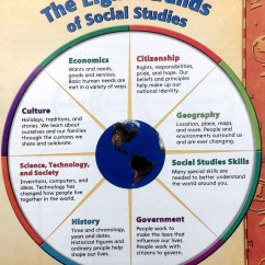 Needs And Wants Venn Diagram Wiring For Car Amplifier Subwoofer Social Studies Skills | Mr. Proehl's Class