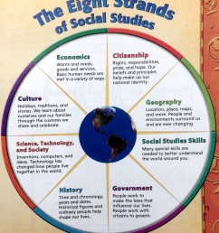 Social Studies Skills   Mr. Proehl's Social Studies Class [ 1758 x 1526 Pixel ]