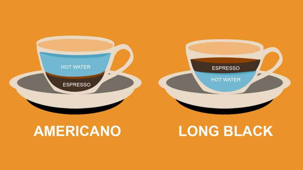 What Is The Difference Between A Caffè Americano And A ...