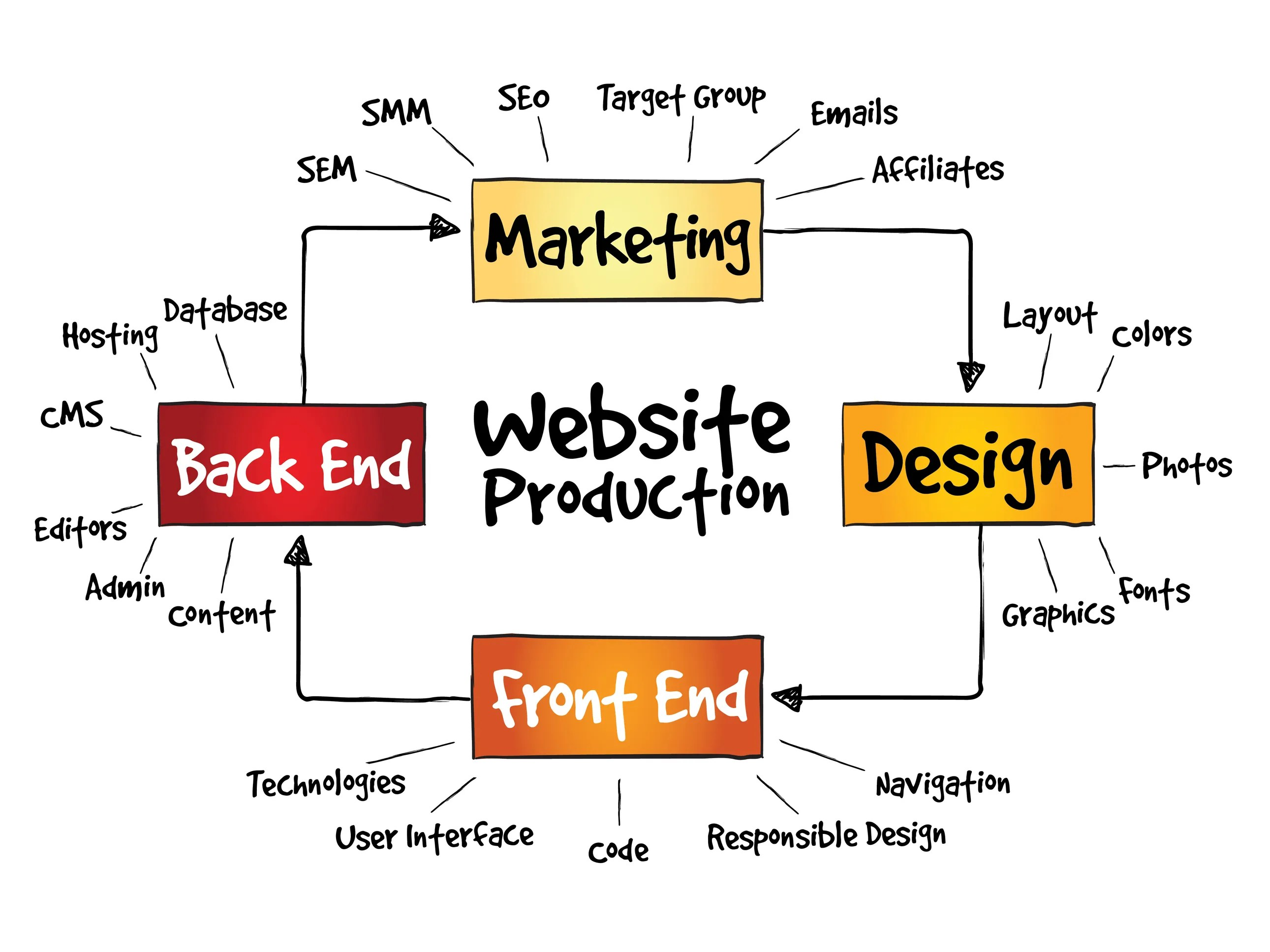 Custom Mobile Ready Website Design Googe G Suite Partner