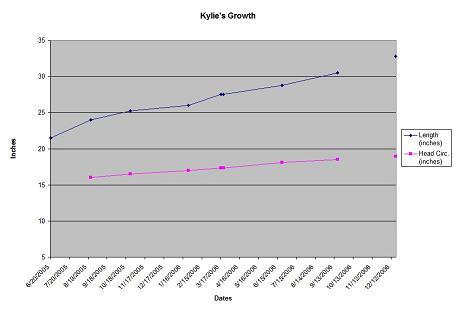 Kylie's Growth Chart