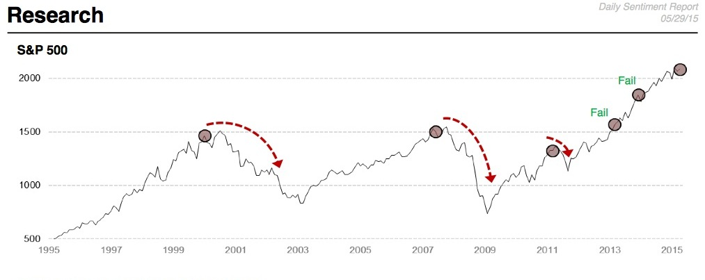 7 Warning Signs That A Historic Stock Market Crash Is Dead