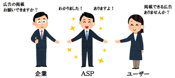 企業とユーザーを仲介するASP