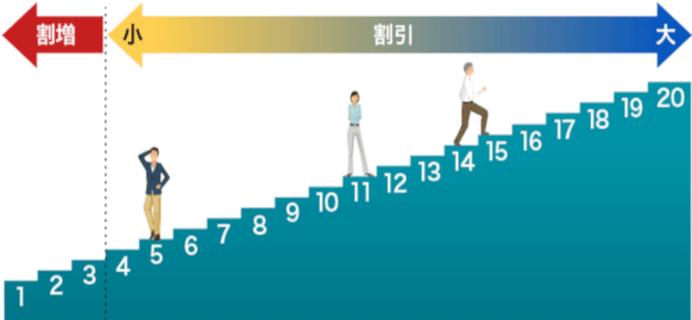 任意保険の等級制度