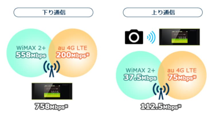「WiMAX 2+」と「au 4G LTE」エリア別の通信速度