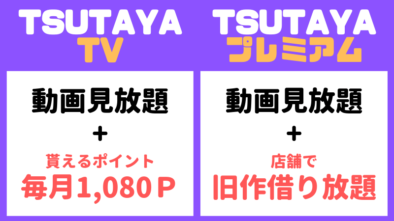 TSUTAYA TVはポイント付与でTSUTAYAプレミアムは旧作借り放題