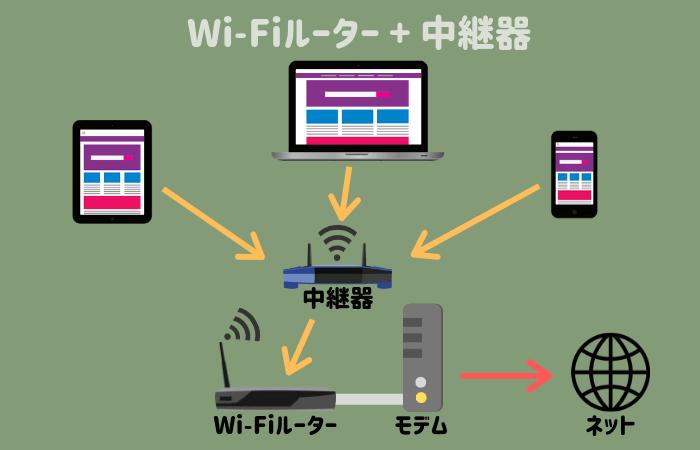 Wi-Fiルーターと中継器の仕組み