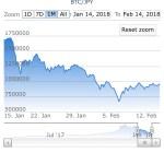 仮想通貨 ビットコイン・ネムnemは本当に投資にあたいするのか?