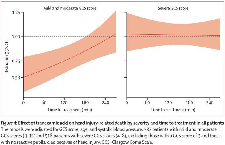 Tranexamic Acid in Trauma. CRASH-3 Data.