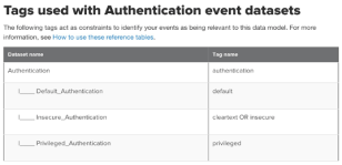 Figure 3 - Tags used with Authentication event datasets