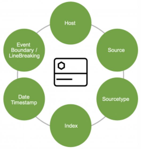Figure 3 - 6 Key Elements of Data Onboarding