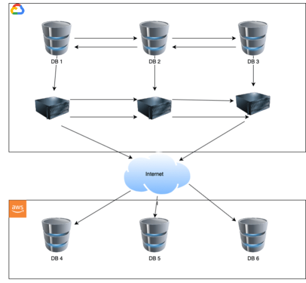 Figure 1 - the client's databases connect to servers, which continuously communicate their status
