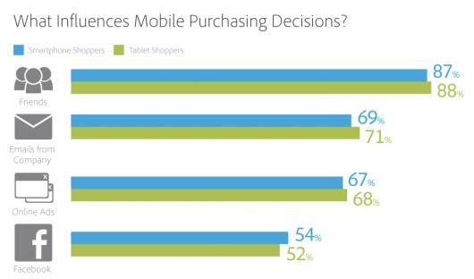 Décisions d'achat de téléphones portables