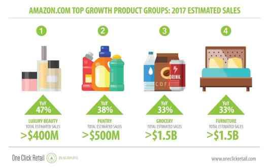 Les produits Amazon à forte croissance