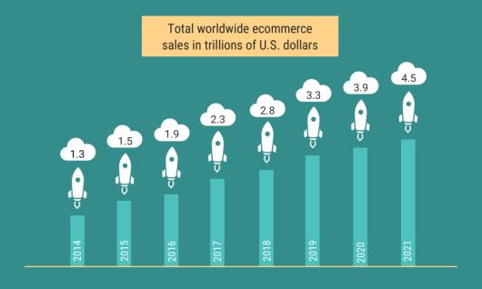 Ventes mondiales   du commerce   en ligne
