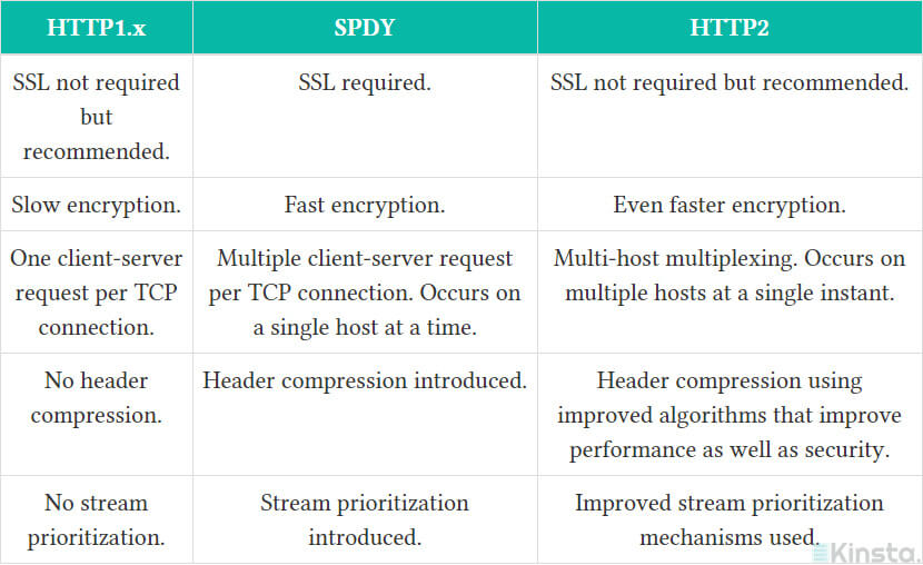 Similarities with HTTP1 and SPDY