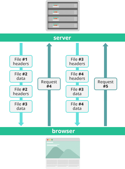 HTTP/2 streams