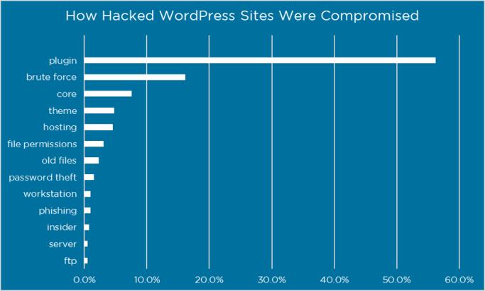 hackeado sitios web de wordpress complementos