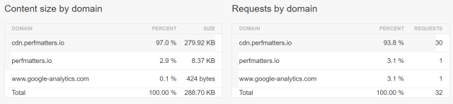 How to reduce dns lookup: