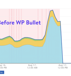 before and after wp bullet [ 1572 x 647 Pixel ]