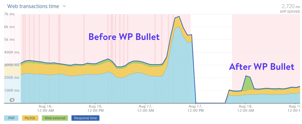medium resolution of before and after wp bullet