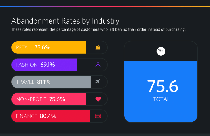 Shopping cart abandonment rates by industry